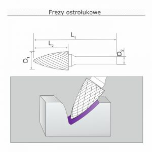 frezy-ostrolukowe-rysunek