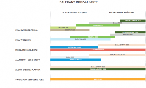 tabela do past 600x361 - PASTA POLERSKA ZIELONA EXTRA 0,7 KG /GRADACJA 1500/ POLLUX