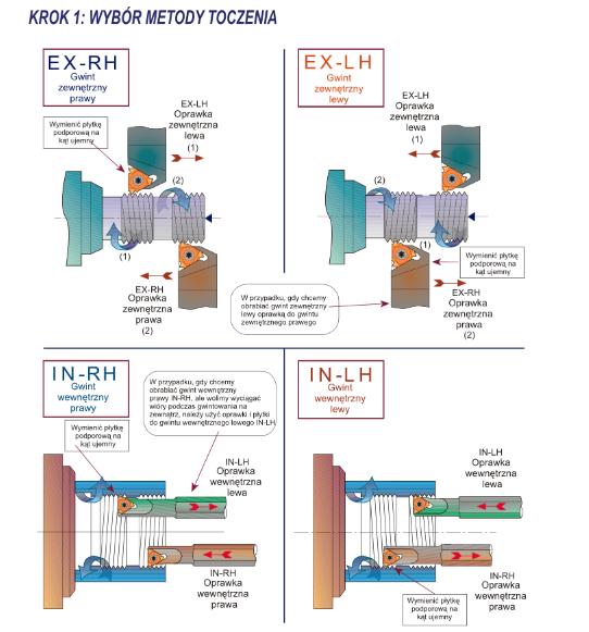 metody nacinania dobre - OPRAWKA DO TOCZENIA GWINTÓW WEWNĘTRZNYCH PRAWA SIR 0016 P16B CARMEX /FANAR/